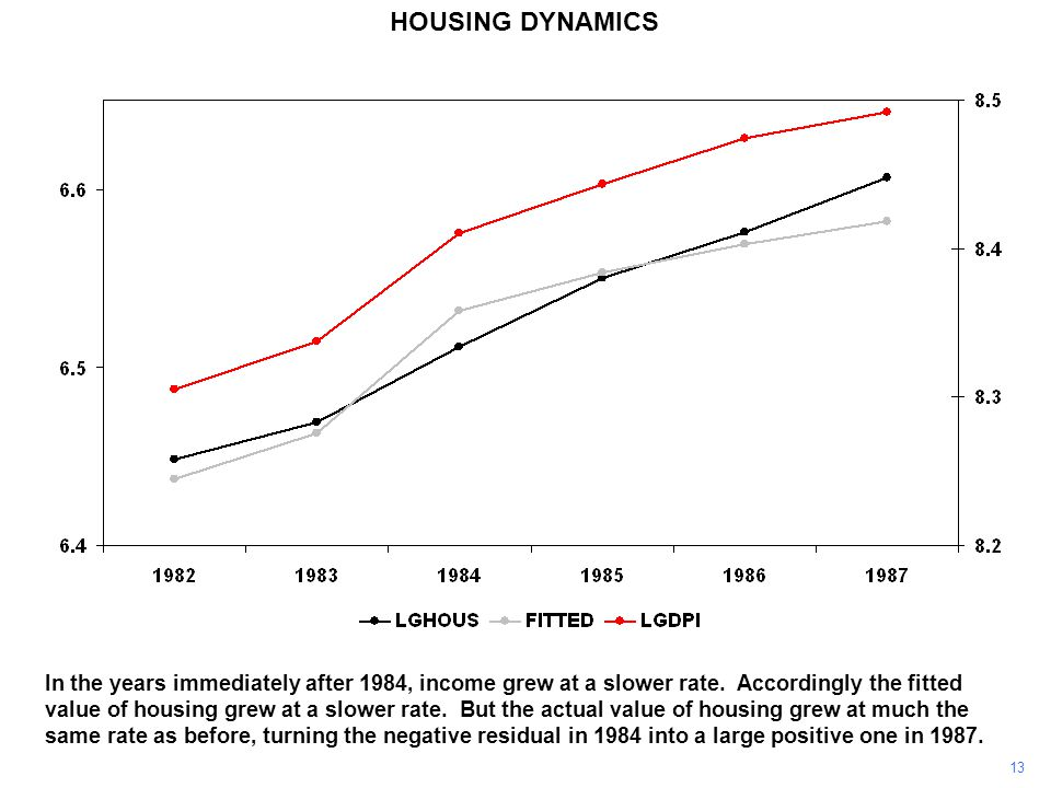 13 HOUSING DYNAMICS In the years immediately after 1984, income grew at a slower rate.