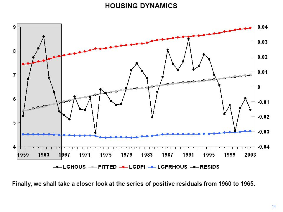 14 HOUSING DYNAMICS Finally, we shall take a closer look at the series of positive residuals from 1960 to 1965.