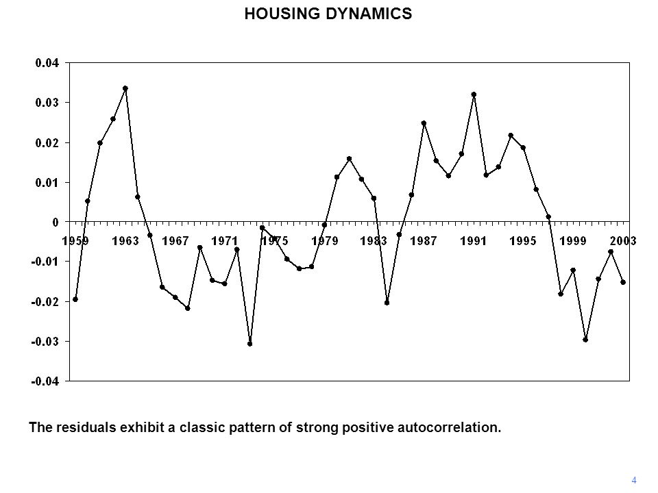 4 HOUSING DYNAMICS The residuals exhibit a classic pattern of strong positive autocorrelation.