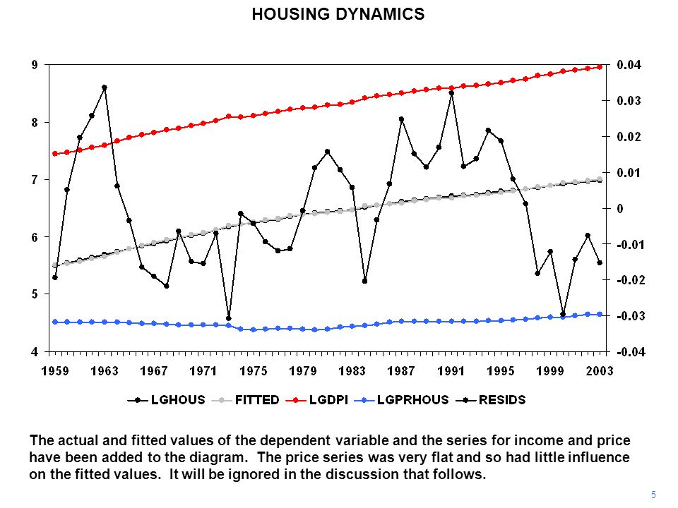 5 HOUSING DYNAMICS The actual and fitted values of the dependent variable and the series for income and price have been added to the diagram.