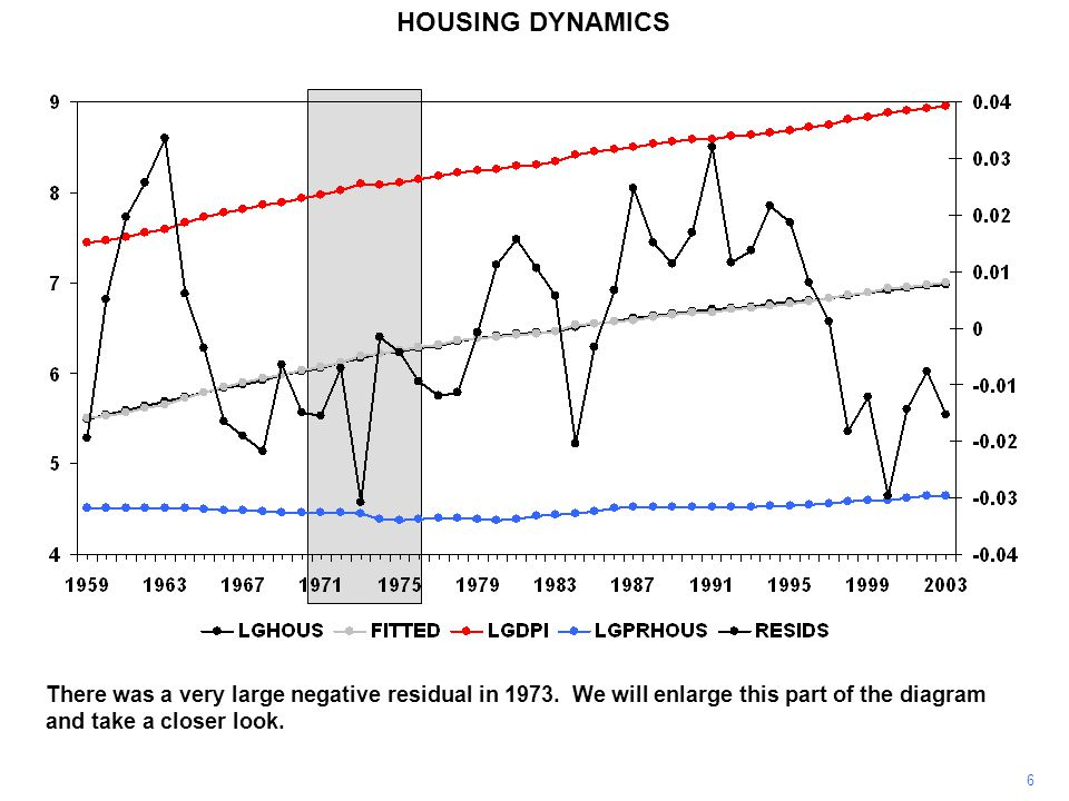 6 HOUSING DYNAMICS There was a very large negative residual in 1973.