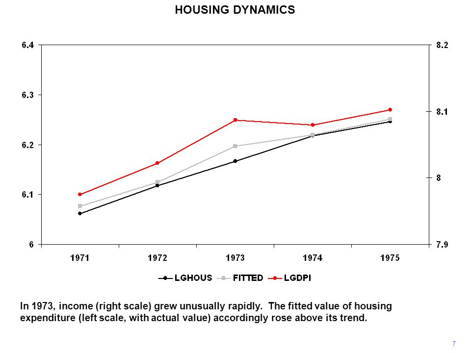 8 HOUSING DYNAMICS This boom was stopped in its tracks by the first oil shock.
