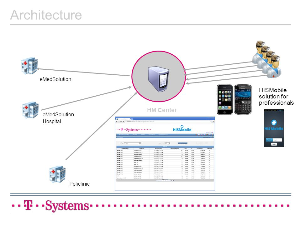 Policlinic eMedSolution Hospital HM Center HISMobile solution for professionals Architecture