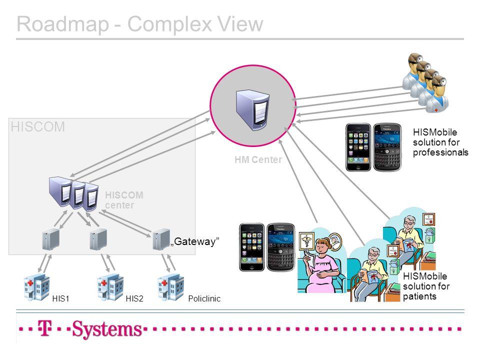 PoliclinicHIS1HIS2 HM Center HISMobile solution for professionals HISCOM HISCOM center HISMobile solution for patients Gateway Roadmap - Complex View