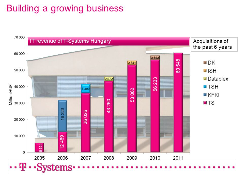 Building a growing business IT revenue of T-Systems Hungary Acquisitions of the past 6 years