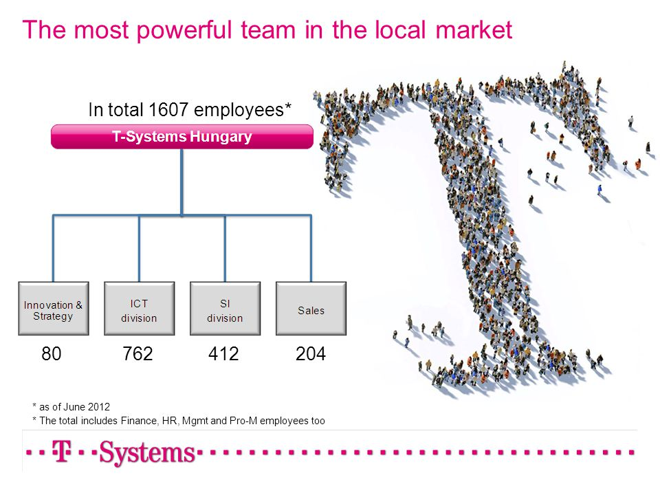 The most powerful team in the local market * as of June 2012 * The total includes Finance, HR, Mgmt and Pro-M employees too In total 1607 employees* 2
