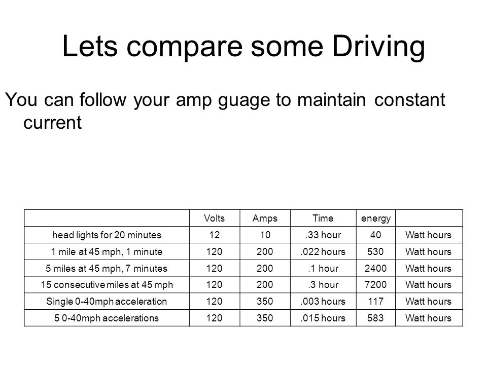 Lets compare some Driving You can follow your amp guage to maintain constant current VoltsAmpsTimeenergy head lights for 20 minutes1210.33 hour40Watt hours 1 mile at 45 mph, 1 minute120200.022 hours530Watt hours 5 miles at 45 mph, 7 minutes120200.1 hour2400Watt hours 15 consecutive miles at 45 mph120200.3 hour7200Watt hours Single 0-40mph acceleration120350.003 hours117Watt hours 5 0-40mph accelerations120350.015 hours583Watt hours