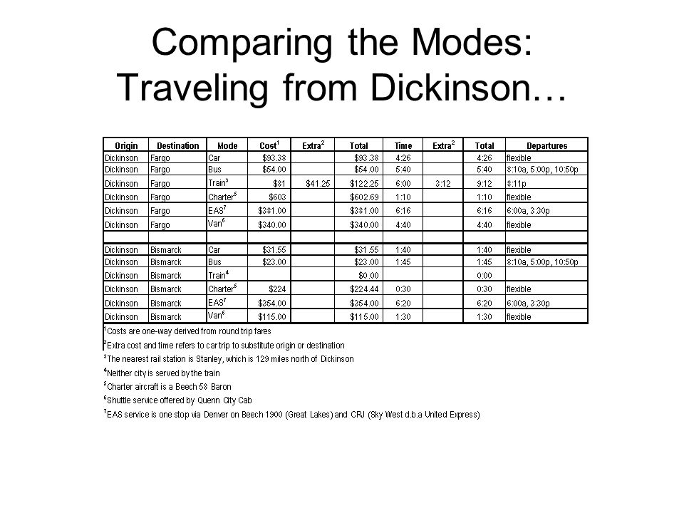 Comparing the Modes: Travel from Devils Lake…