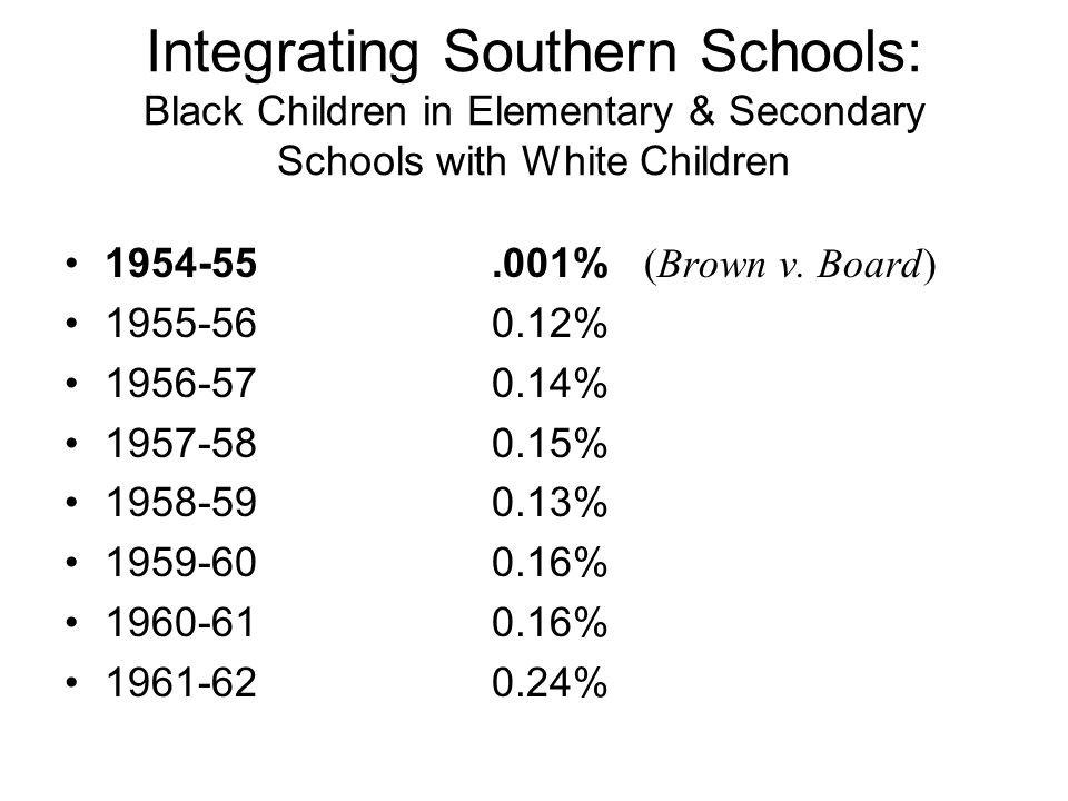 Integrating Southern Schools: Black Children in Elementary & Secondary Schools with White Children 1954-55.001% (Brown v.