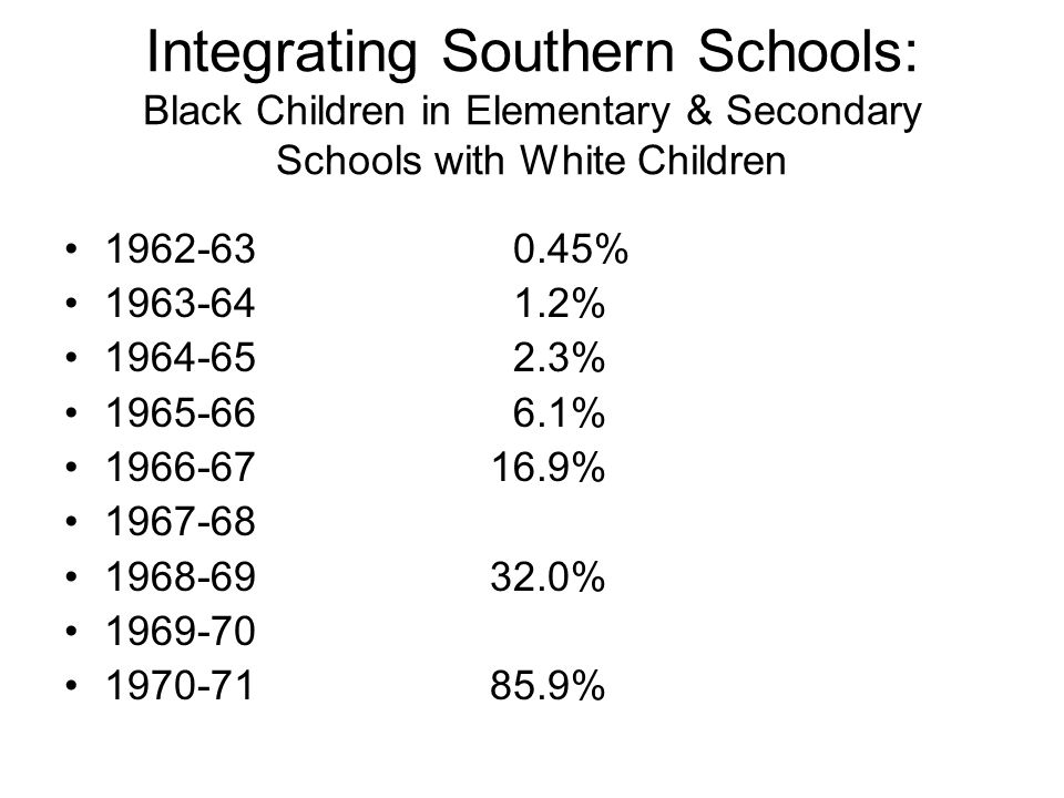 Integrating Southern Schools: Black Children in Elementary & Secondary Schools with White Children 1962-63 0.45% 1963-64 1.2% 1964-65 2.3% 1965-66 6.1% 1966-6716.9% 1967-68 1968-6932.0% 1969-70 1970-7185.9%