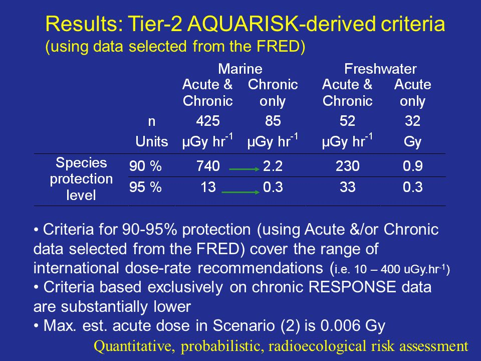 Results: Tier-2 AQUARISK-derived criteria (using data selected from the FRED) Criteria for 90-95% protection (using Acute &/or Chronic data selected f
