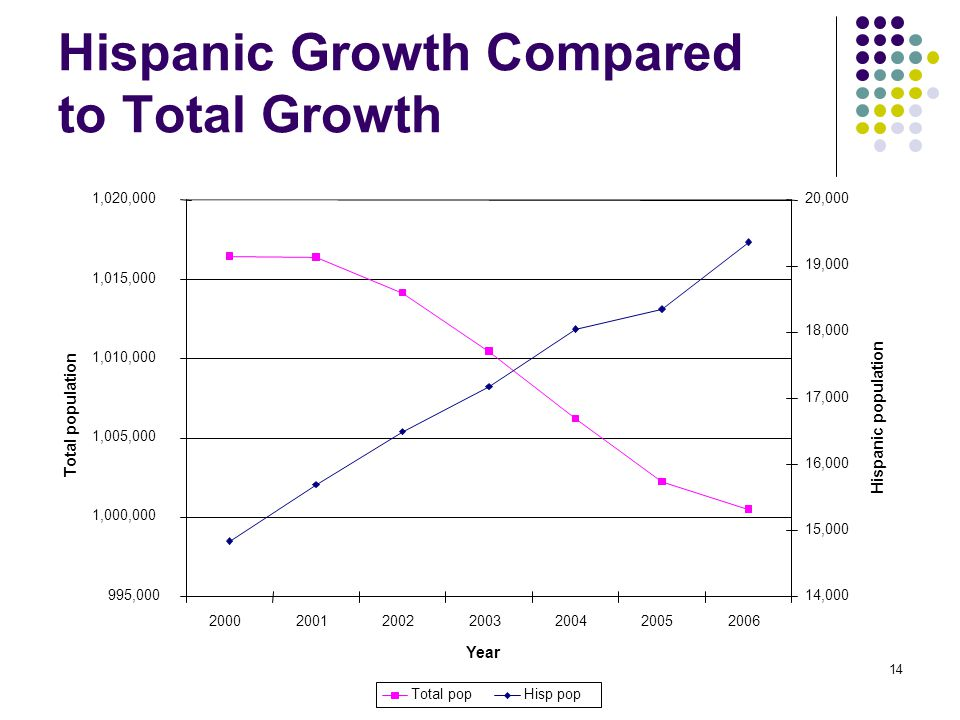 14 Hispanic Growth Compared to Total Growth 995,000 1,000,000 1,005,000 1,010,000 1,015,000 1,020,000 2000200120022003200420052006 Year Total population 14,000 15,000 16,000 17,000 18,000 19,000 20,000 Hispanic population Total popHisp pop