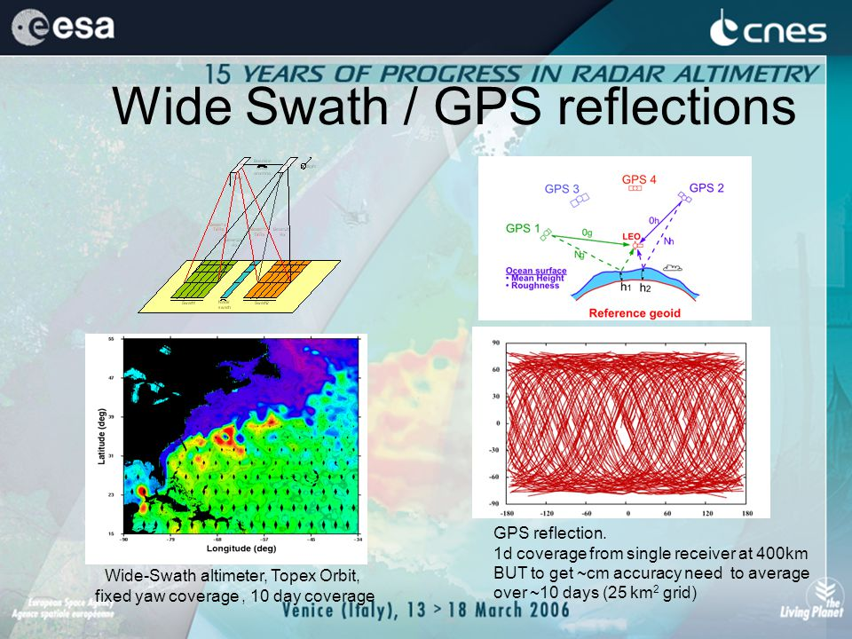 Wide Swath / GPS reflections Wide-Swath altimeter, Topex Orbit, fixed yaw coverage, 10 day coverage GPS reflection.