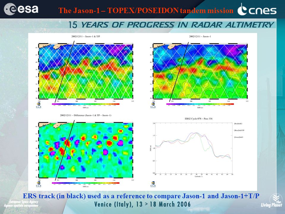 Priorities for Improving Measurements of Sea Surface Height Sea Surface Topography for Ocean Circulation Studies 2 (preferably 3) altimeters required for climate monitoring.