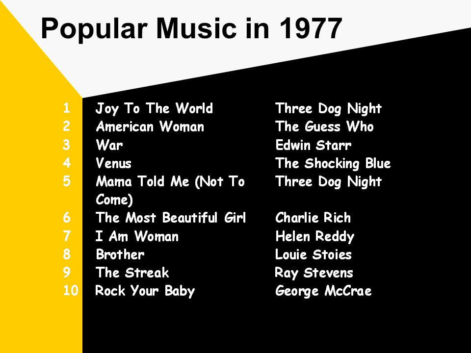 Popular Music in 1977