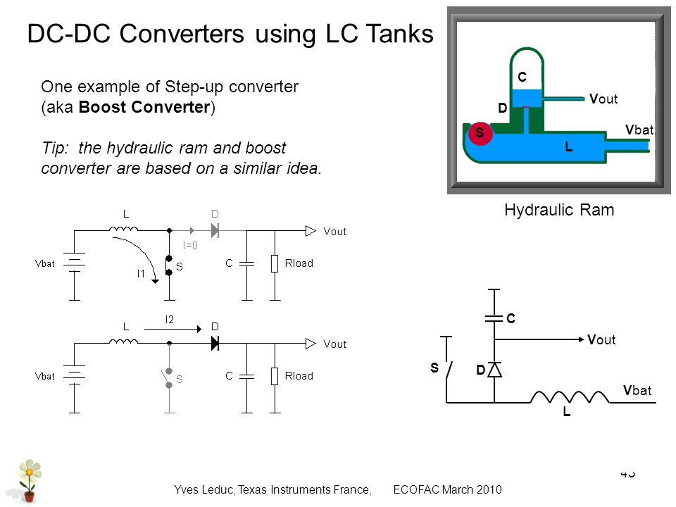 Yves Leduc, Texas Instruments France, ECOFAC March DC-DC Converters using LC Tanks Hydraulic Ram One example of Step-up converter (aka Boost Converter) Tip: the hydraulic ram and boost converter are based on a similar idea.