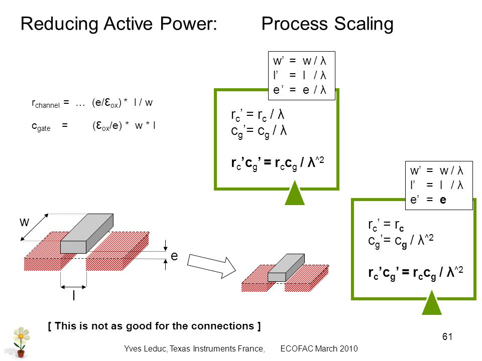 Yves Leduc, Texas Instruments France, ECOFAC March Reducing Active Power: Process Scaling r channel = … (e/ ε ox ) * l / w c gate = ( ε ox /e) * w * l e l w r c = r c / λ c g= c g / λ r c c g = r c c g / λ ^2 w= w/ λ l= l/ λ e = e/ λ r c = r c c g= c g / λ ^2 r c c g = r c c g / λ ^2 w= w/ λ l= l/ λ e = e [ This is not as good for the connections ]