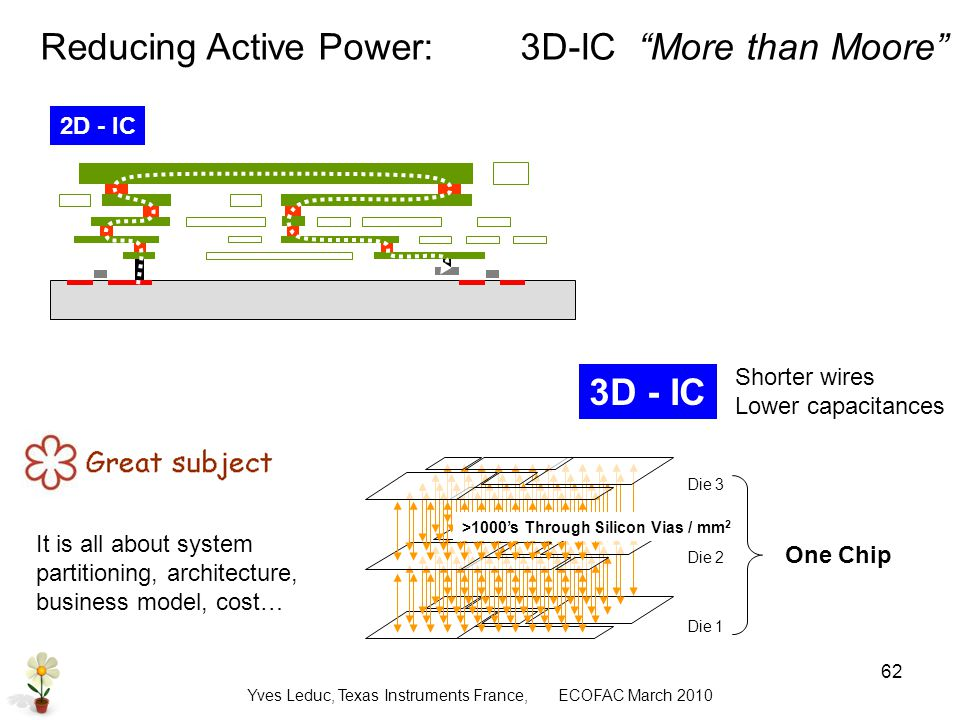 Yves Leduc, Texas Instruments France, ECOFAC March Reducing Active Power:3D-IC More than Moore Die 1 Die 2 Die 3 One Chip >1000s Through Silicon Vias / mm 2 2D - IC 3D - IC Shorter wires Lower capacitances It is all about system partitioning, architecture, business model, cost…