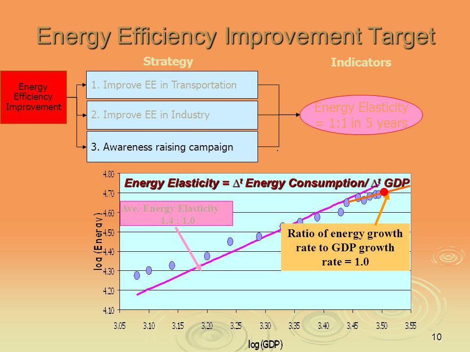 10 Strategy Energy Efficiency Improvement Target 2. Improve EE in Industry Energy Efficiency Improvement 1. Improve EE in Transportation Energy Elasti