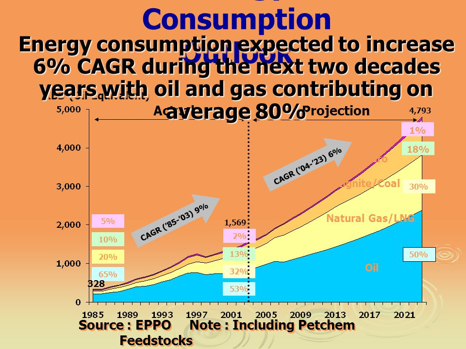 KBD (Oil Equivalent) Oil Natural Gas/LNG Lignite/Coal Hydro Energy Consumption Outlook 65% 20% 50% 1%1% 30% 18% 5% 10% Source : EPPO Note : Including