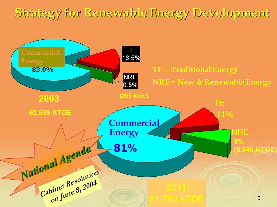 6 TE = Traditional Energy NRE = New & Renewable Energy 2554 81,753 KTOE TE 11% NRE 8% (6,540 KTOE) Commercial Energy 81% 52,939 KTOE 2003 (265 ktoe) C