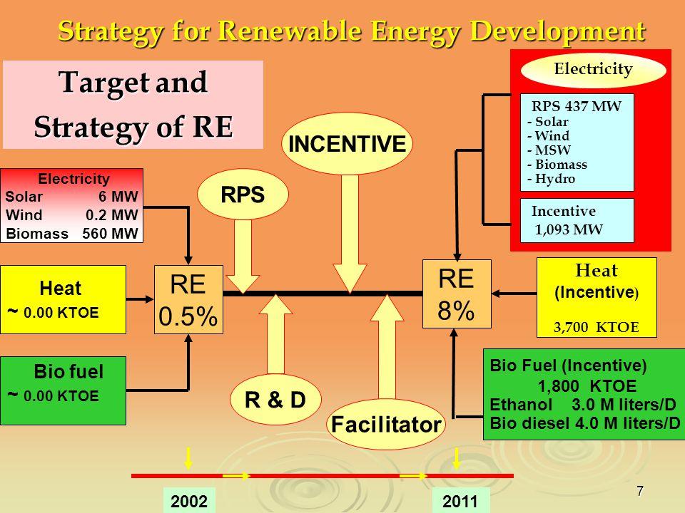 7 Target and Strategy of RE RE 8% RE 0.5% Heat (Incentive ) 3,700 KTOE Bio Fuel (Incentive) 1,800 KTOE Ethanol 3.0 M liters/D Bio diesel 4.0 M liters/