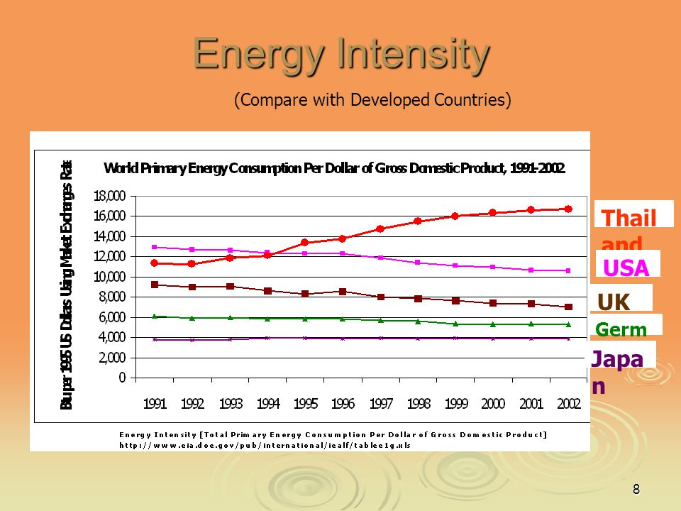 8 Energy Intensity Thail and USA UK Germ any Japa n (Compare with Developed Countries)