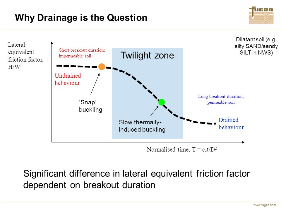 www.fugro.com Twilight zone Lateral equivalent friction factor, H/W Normalised time, T = c v t/D 2 Short breakout duration; impermeable soil Long brea