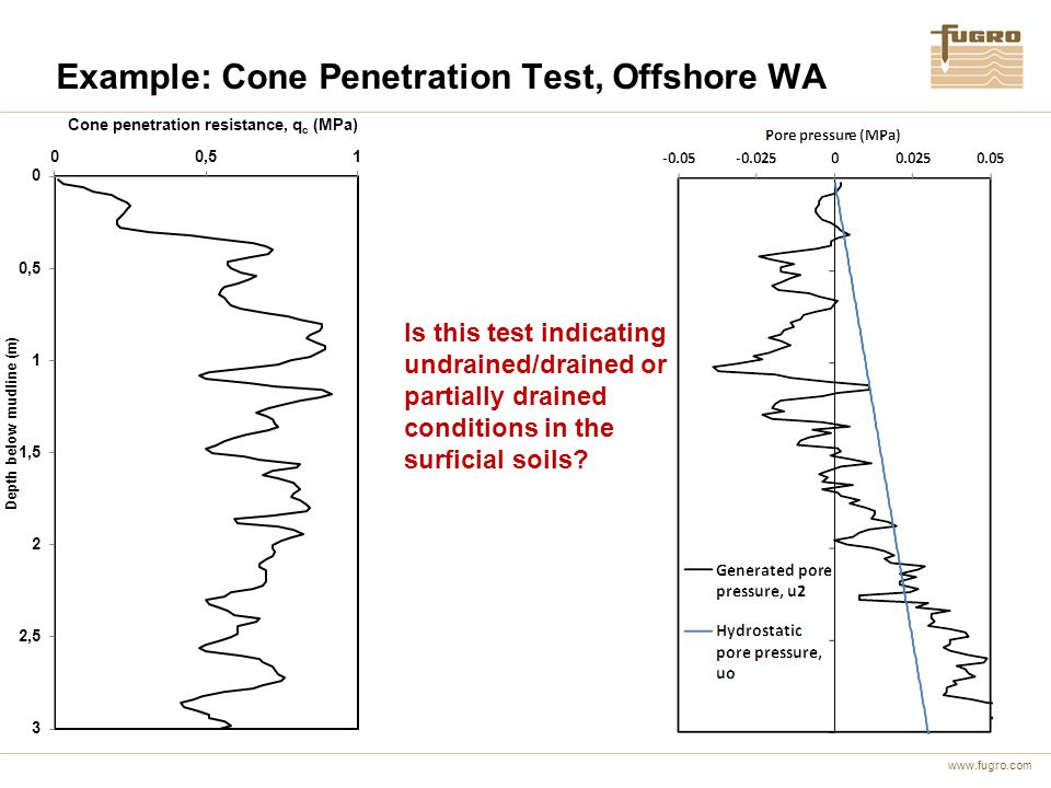 www.fugro.com Example: Cone Penetration Test, Offshore WA Is this test indicating undrained/drained or partially drained conditions in the surficial s