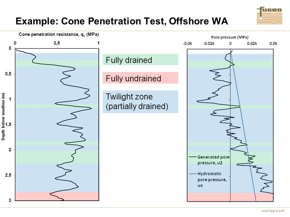 www.fugro.com Example: Cone Penetration Test, Offshore WA Twilight zone (partially drained) Fully drained Fully undrained