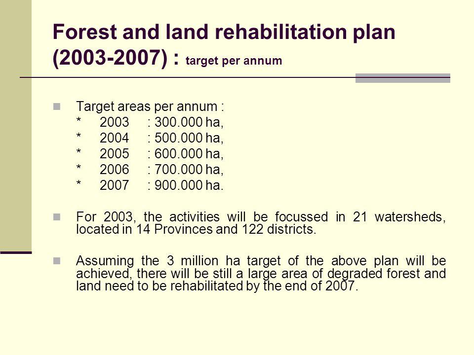 Forest and land rehabilitation plan (2003-2007) : target per annum Target areas per annum : *2003: 300.000 ha, *2004: 500.000 ha, *2005: 600.000 ha, *