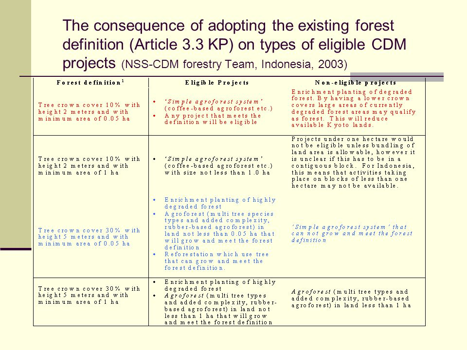 The consequence of adopting the existing forest definition (Article 3.3 KP) on types of eligible CDM projects (NSS-CDM forestry Team, Indonesia, 2003)