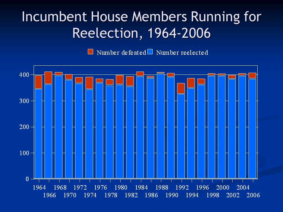 Incumbent House Members Running for Reelection, 1964-2006
