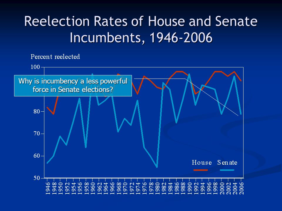 Reelection Rates of House and Senate Incumbents, 1946-2006 Why is incumbency a less powerful force in Senate elections?