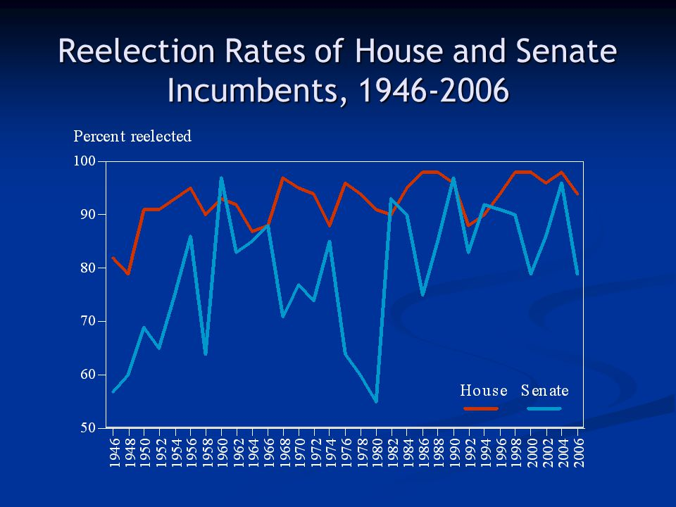 Reelection Rates of House and Senate Incumbents, 1946-2006