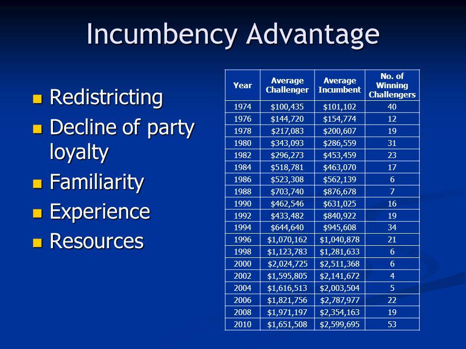 Incumbency Advantage Redistricting Redistricting Decline of party loyalty Decline of party loyalty Familiarity Familiarity Experience Experience Resources Resources Year Average Challenger Average Incumbent No.