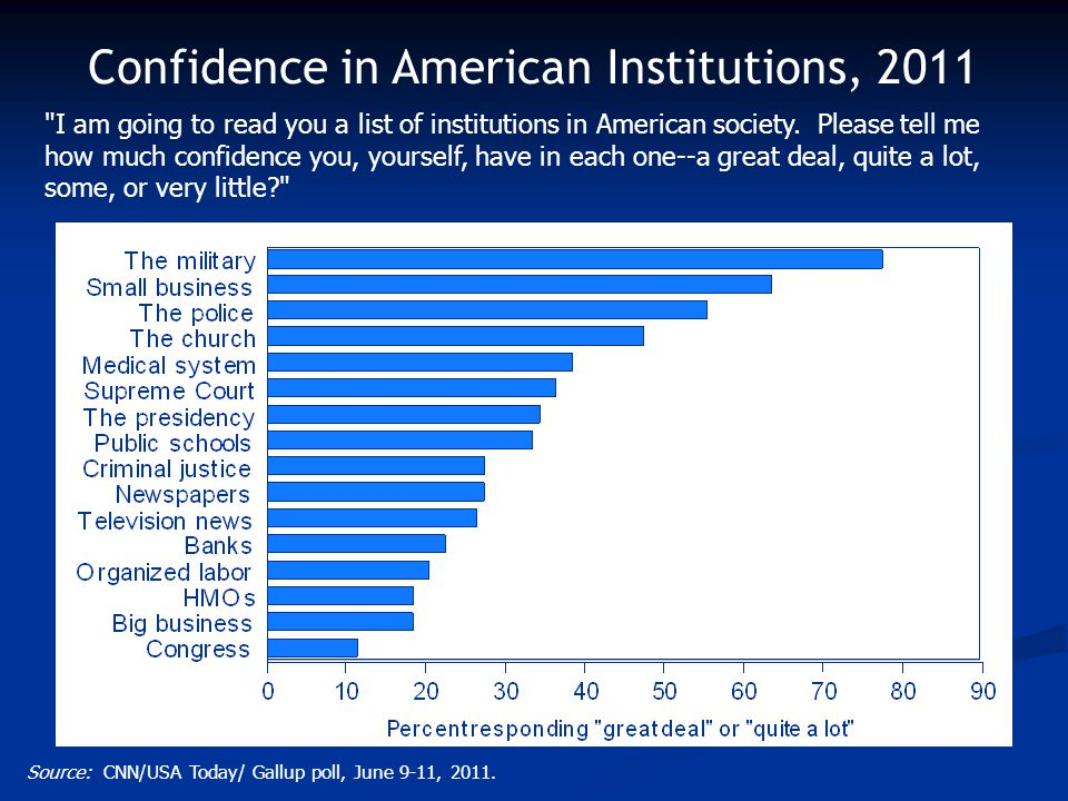 Confidence in American Institutions, 2011 Source: CNN/USA Today/ Gallup poll, June 9-11, 2011.