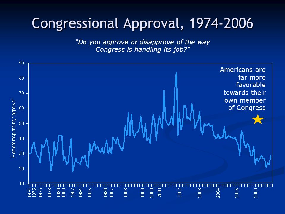 Congressional Approval, 1974-2006 Do you approve or disapprove of the way Congress is handling its job.