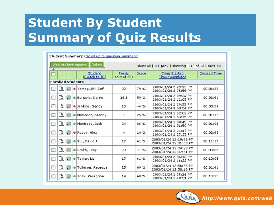 Student By Student Summary of Quiz Results