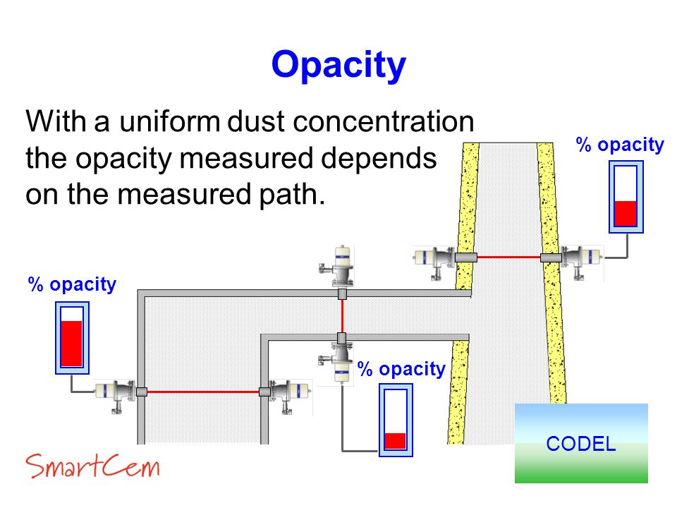 Opacity With a uniform dust concentration the opacity measured depends on the measured path. CODEL % opacity