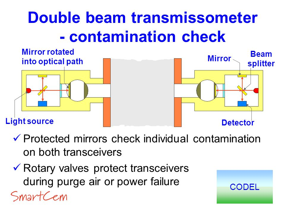Double beam transmissometer - contamination check CODEL Protected mirrors check individual contamination on both transceivers Rotary valves protect tr