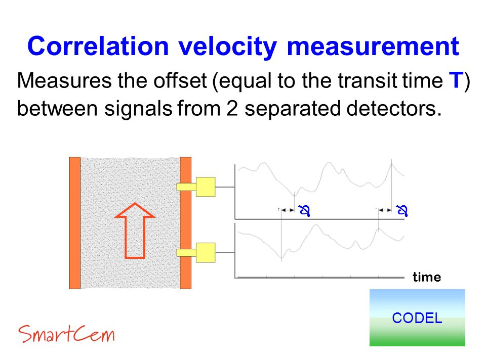 Correlation velocity measurement CODEL Measures the offset (equal to the transit time T) between signals from 2 separated detectors. time