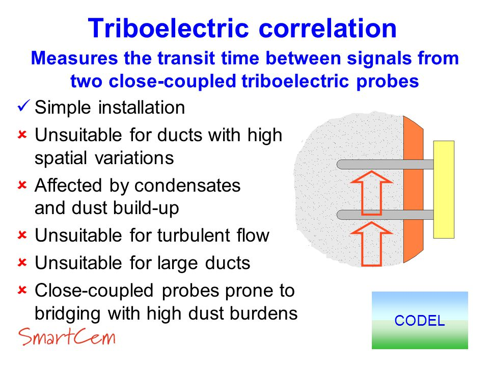 Triboelectric correlation CODEL Measures the transit time between signals from two close-coupled triboelectric probes Simple installation Unsuitable f