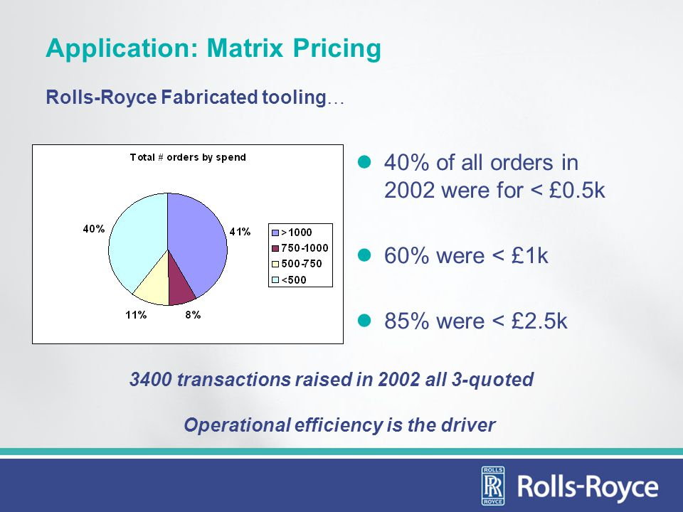 3400 transactions raised in 2002 all 3-quoted Operational efficiency is the driver Application: Matrix Pricing Rolls-Royce Fabricated tooling… 40% of all orders in 2002 were for < £0.5k 60% were < £1k 85% were < £2.5k