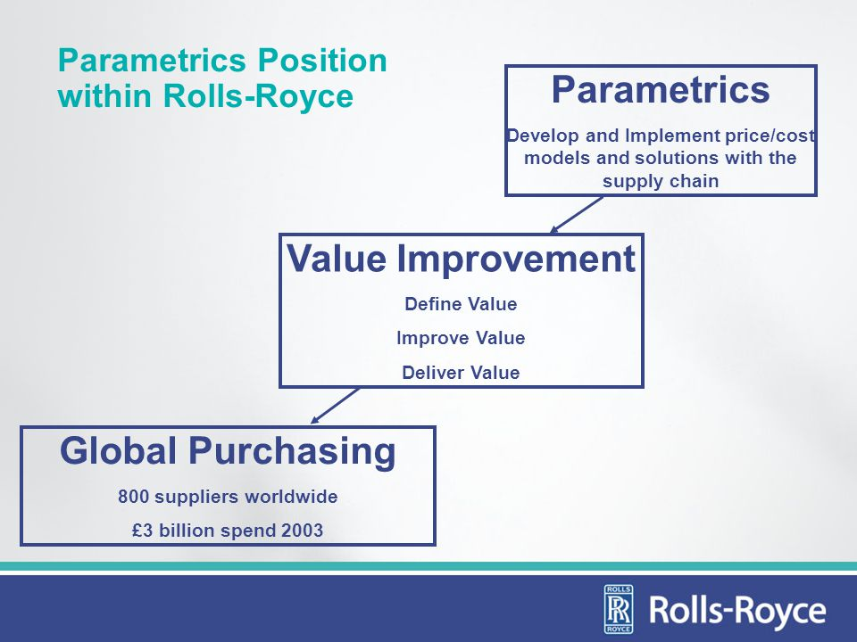 Parametrics Position within Rolls-Royce Global Purchasing 800 suppliers worldwide £3 billion spend 2003 Value Improvement Define Value Improve Value Deliver Value Parametrics Develop and Implement price/cost models and solutions with the supply chain