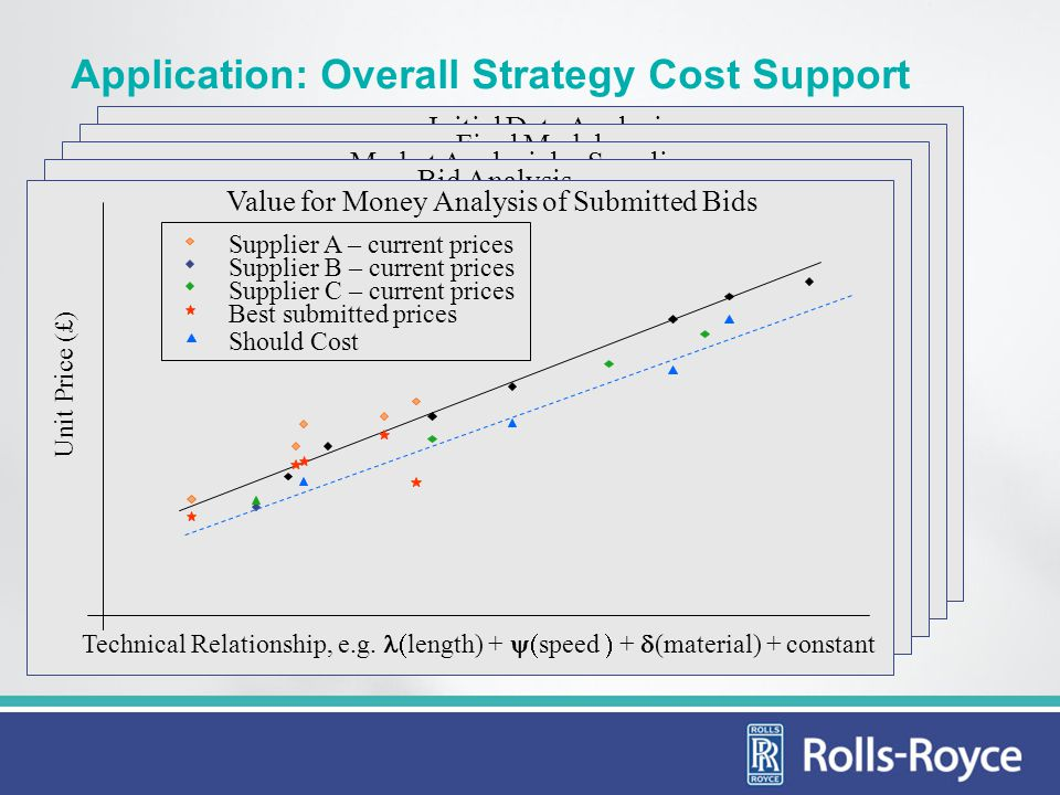 Application: Overall Strategy Cost Support Key Technical Attribute, e.g. length Unit Price (£) Initial Data Analysis Technical Relationship, e.g. leng