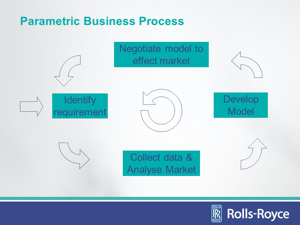 Parametric Business Process Develop Model Collect data & Analyse Market Negotiate model to effect market Identify requirement
