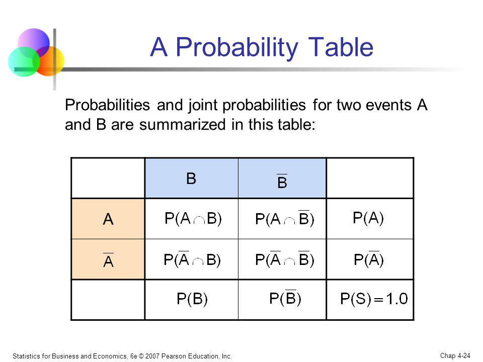 Statistics for Business and Economics, 6e © 2007 Pearson Education, Inc. Chap 4-24 A Probability Table B A Probabilities and joint probabilities for t