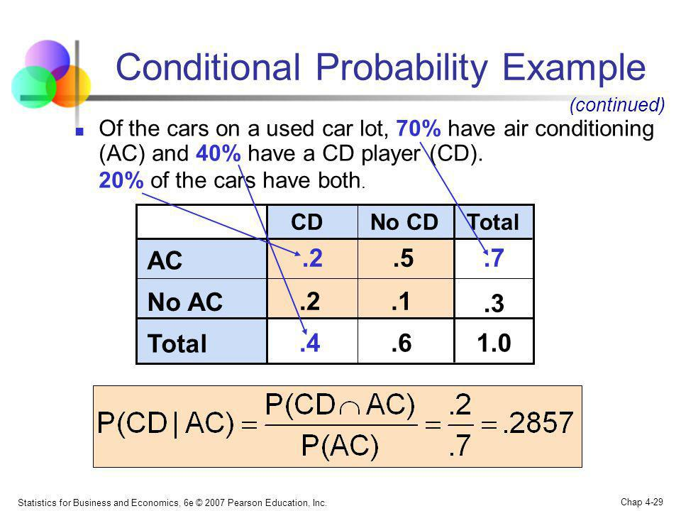 Statistics for Business and Economics, 6e © 2007 Pearson Education, Inc. Chap 4-29 Conditional Probability Example No CDCDTotal AC.2.5.7 No AC.2.1.3 T