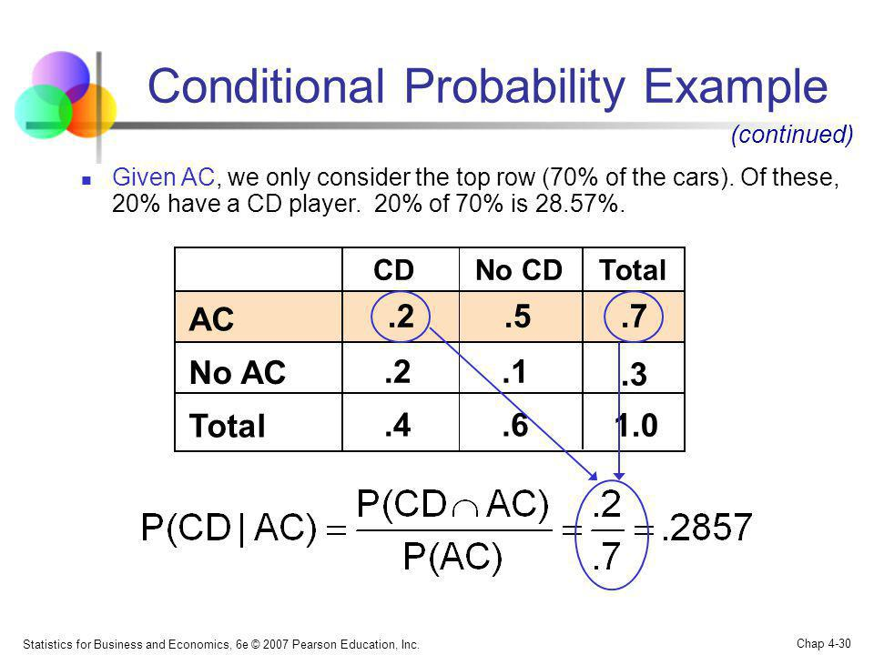 Statistics for Business and Economics, 6e © 2007 Pearson Education, Inc. Chap 4-30 Conditional Probability Example No CDCDTotal AC.2.5.7 No AC.2.1.3 T